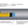 Düker MLB трубопроводы для мостов и дорог